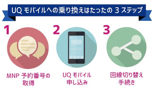 【初心者でも失敗ゼロ】UQモバイルでガラケー契約 (9)